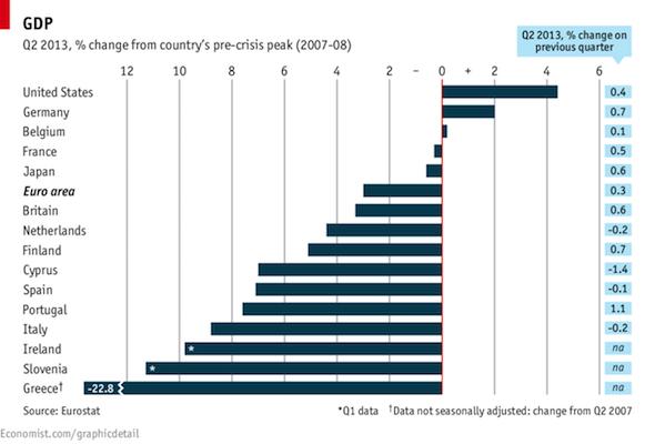 Un grafico dell'Economist mostra gli effetti della crisi economica da 5 anni a questa parte